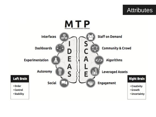 MTP map