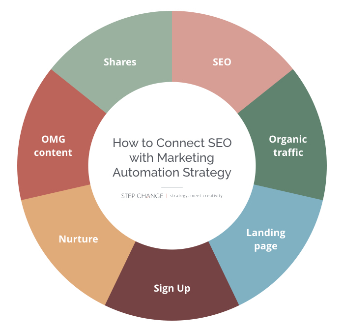 Connect-SEO-with-Marketing-Automation-Strategy