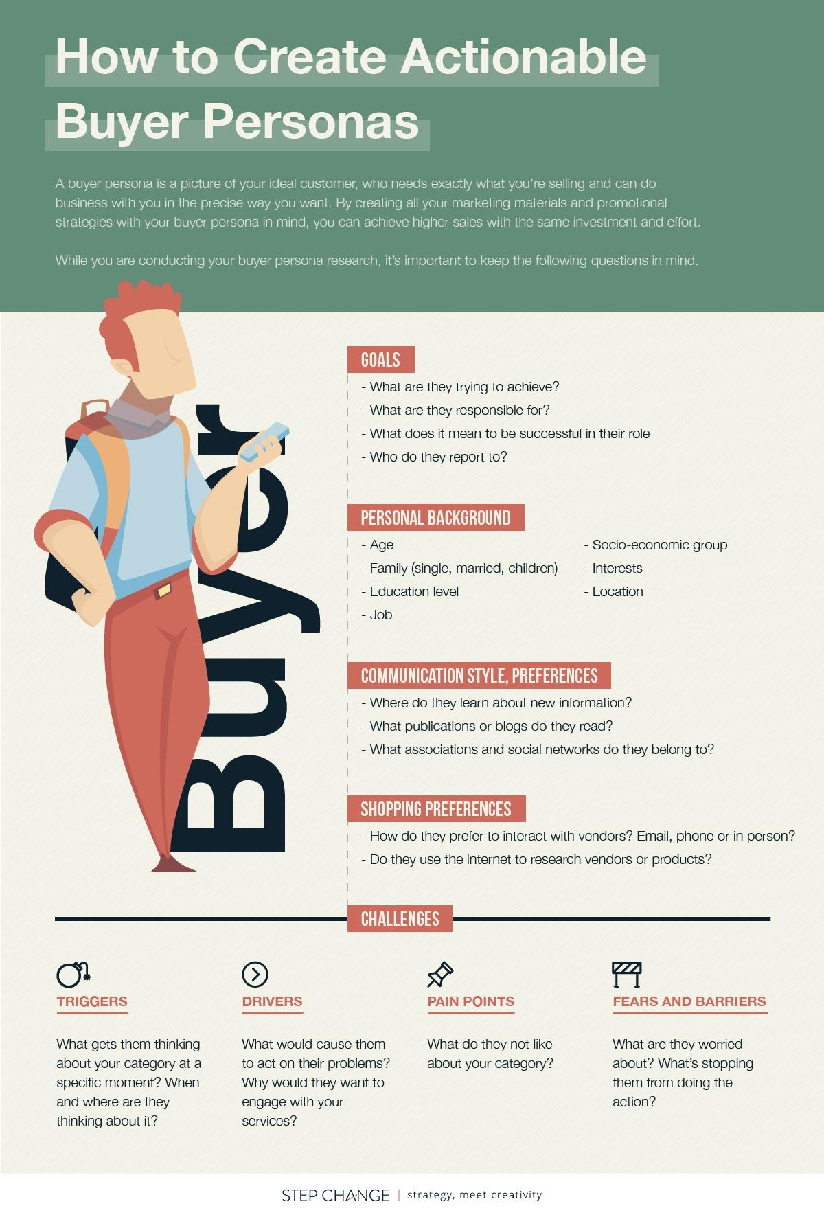 actionable-buyer-persona