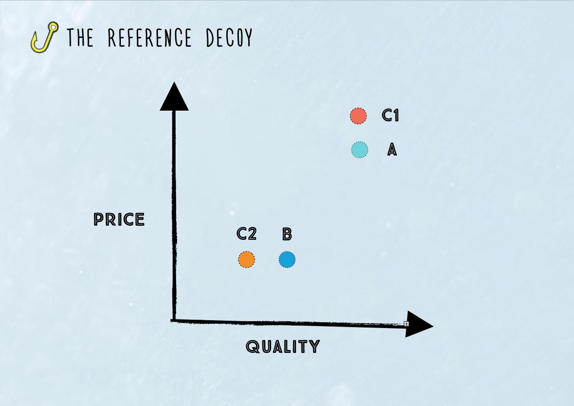 behavioural-economics-decoy-pricing