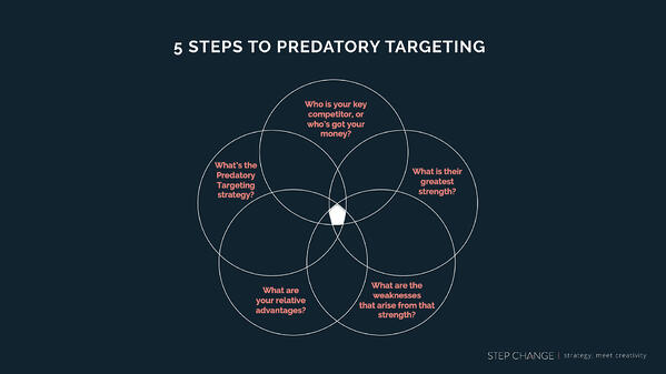 predatory-targeting.001