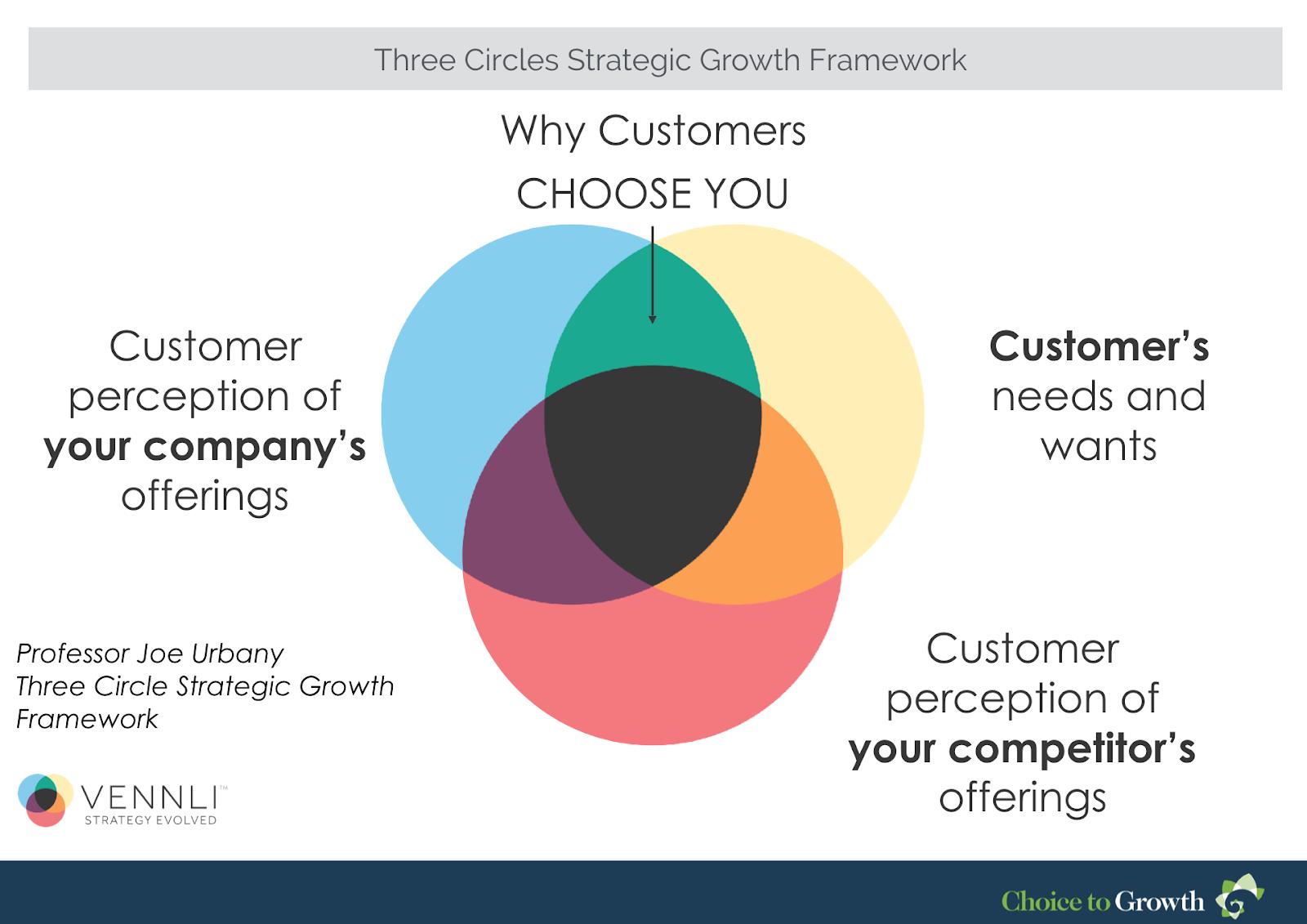 choice-to-growth-framework