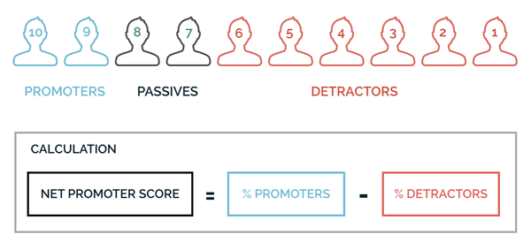 active-net-promoter-score01