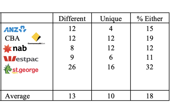 distinctive-vs-differentated-brand03