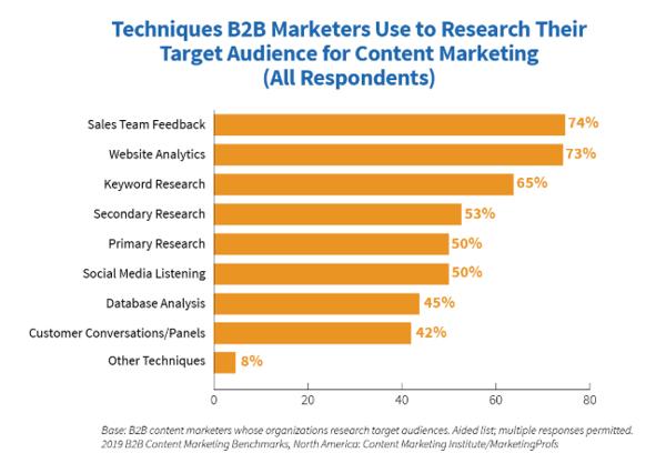 CMI-content-marketing-chart-1