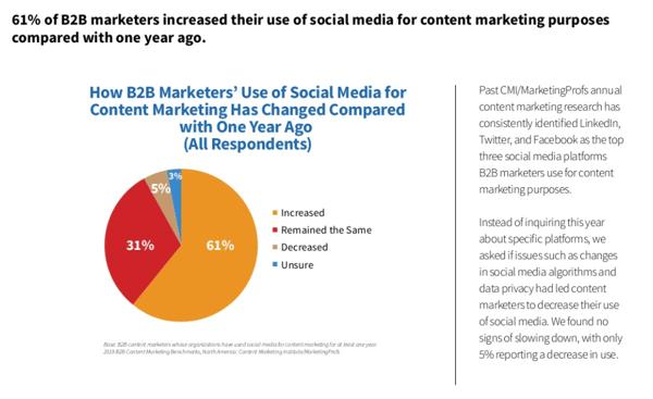 CMI-content-marketing-chart-5