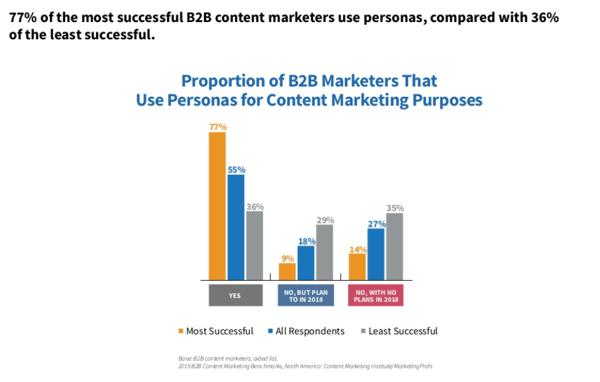 CMI-content-marketing-chart-9