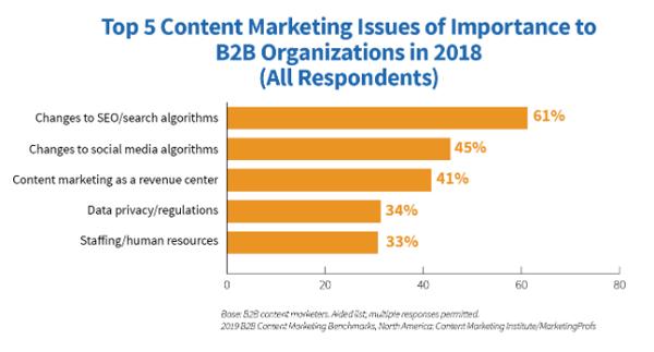 CMI-content-marketing-chart-10