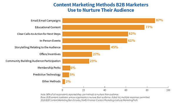 CMI-content-marketing-chart-2