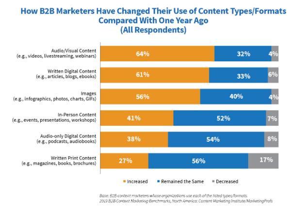 CMI-content-marketing-chart-4