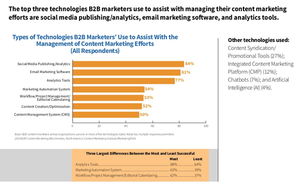 CMI-content-marketing-chart-6