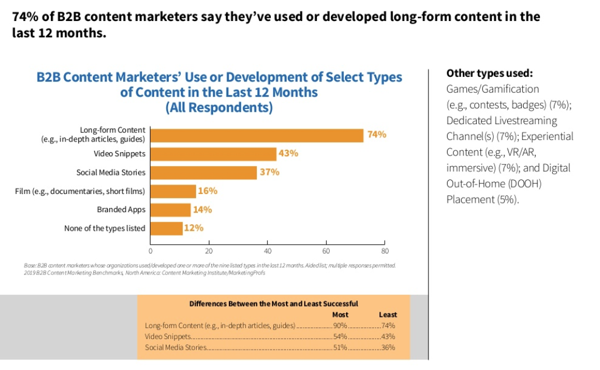 CMI-content-marketing-chart-7