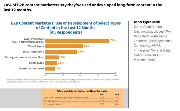 CMI-content-marketing-chart-7