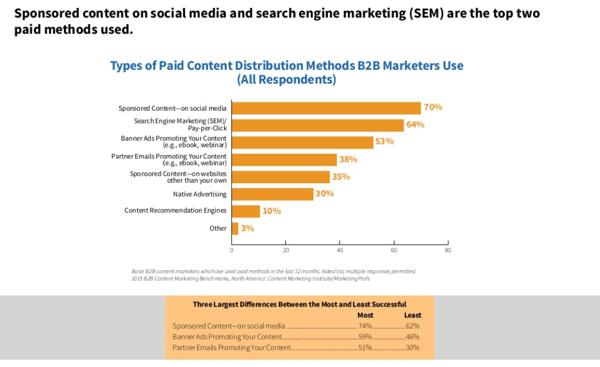 CMI-content-marketing-chart-8