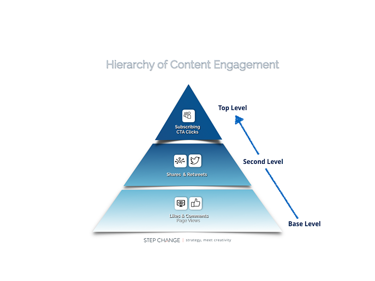 Content Engagement Infographic