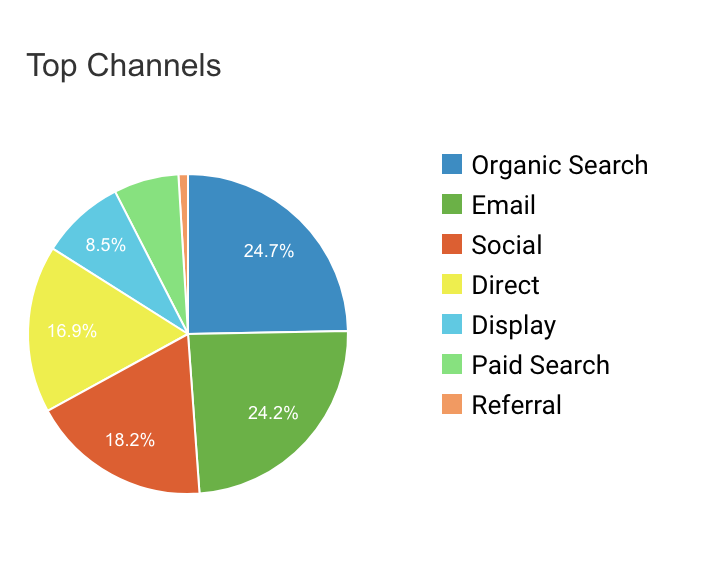 digital-marketing-kpis-top-channels
