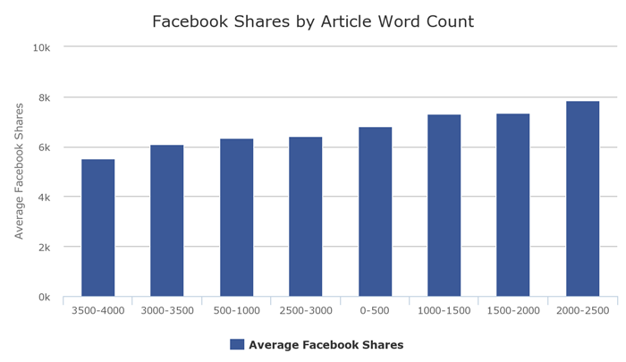 facebook-share-by-article-word-count