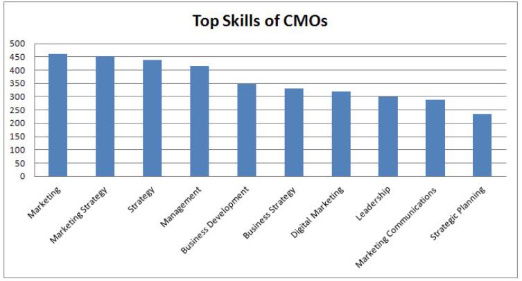skills-of-CMOs