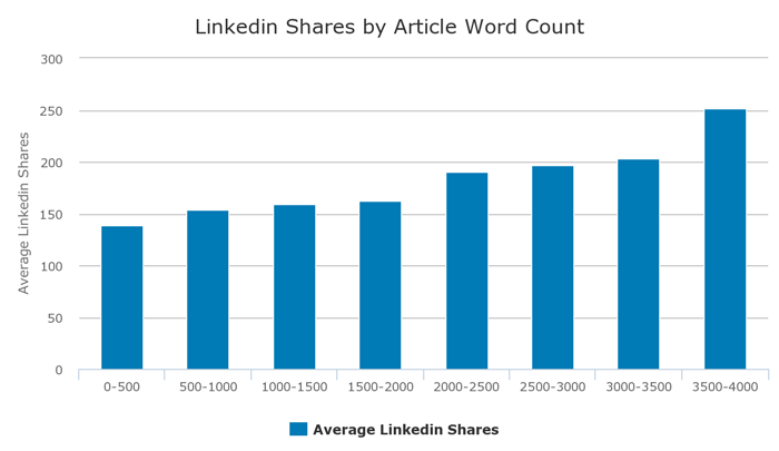 linkedin-shares-by-article-word-count