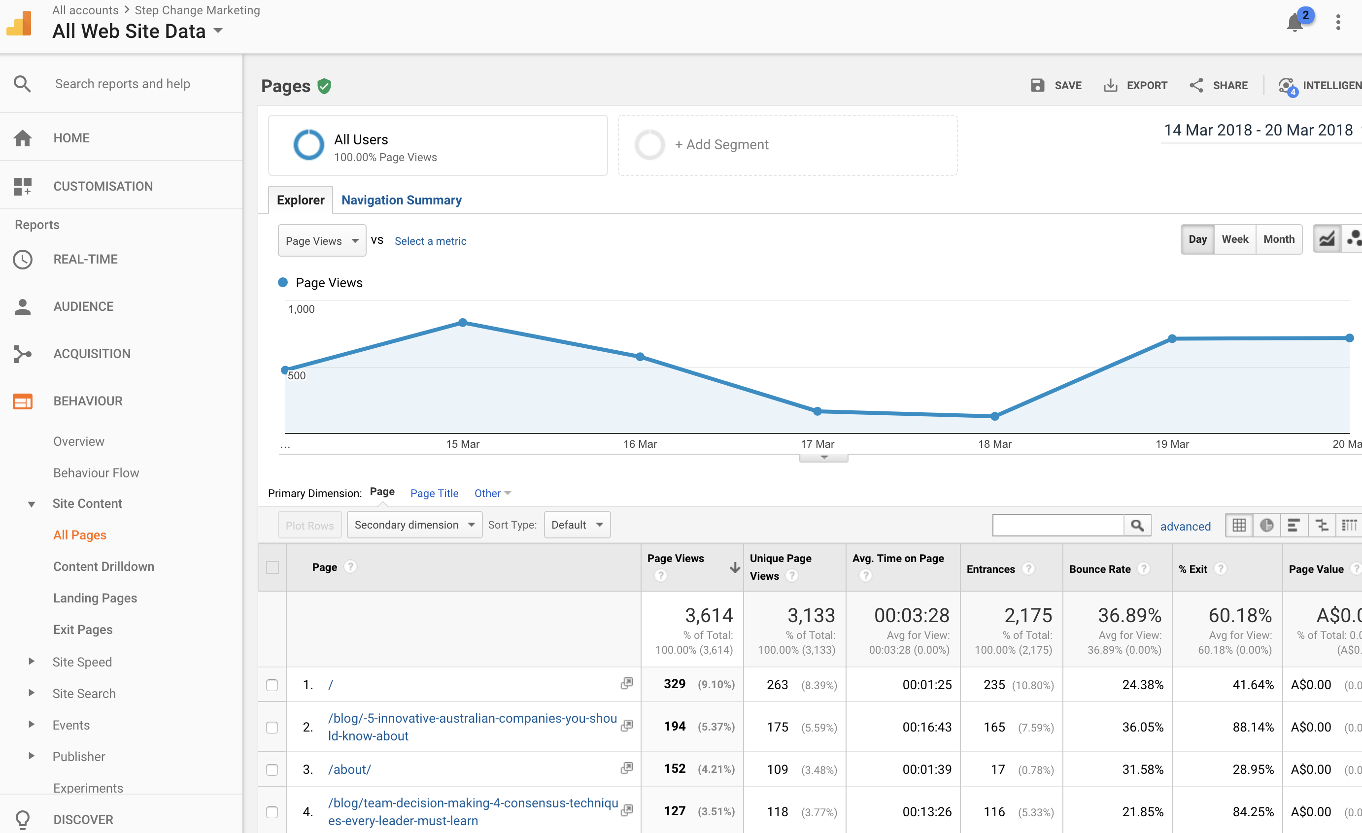 digital-marketing-KPIs-page-views