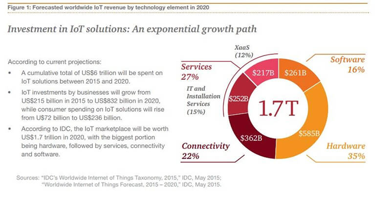 pwc-Investment-in-IoT