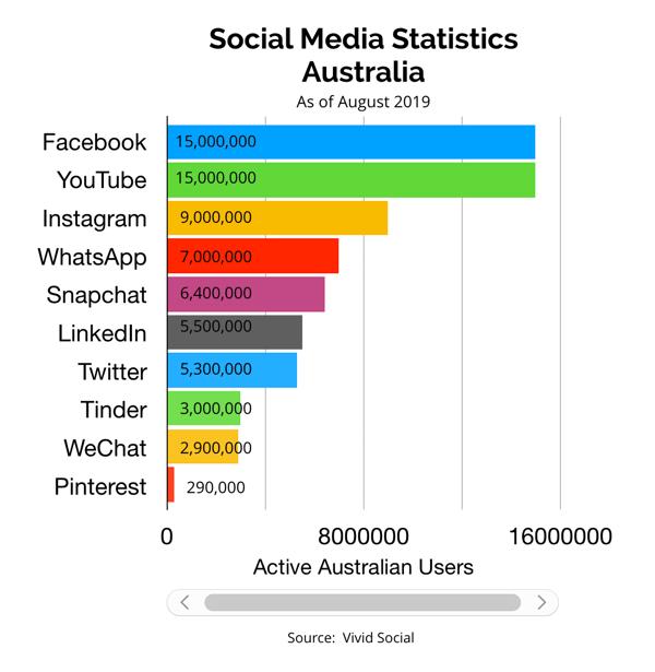 state-of-social-media-in-australia