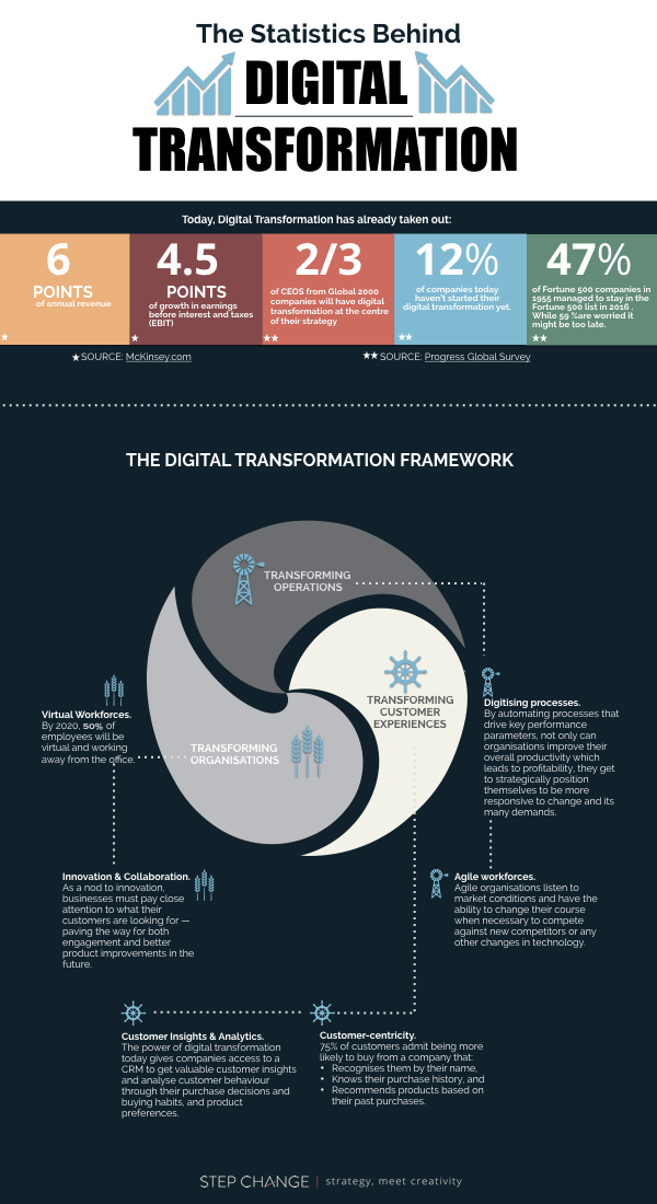 Digital Transformation Statistics Infographic