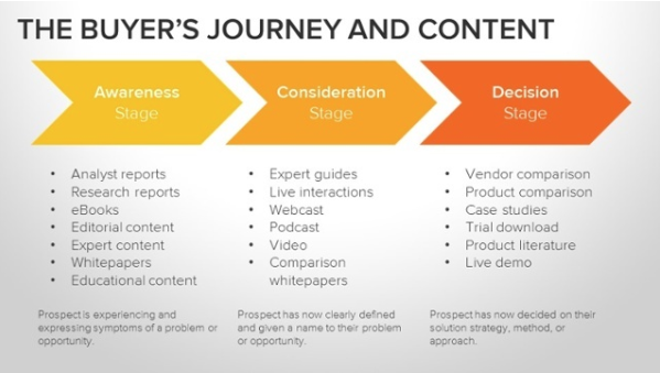 HubSpot-The Buyer's Journey