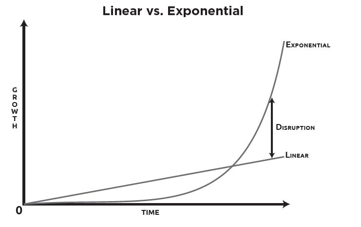 exponentialorganization-linearvsexponential